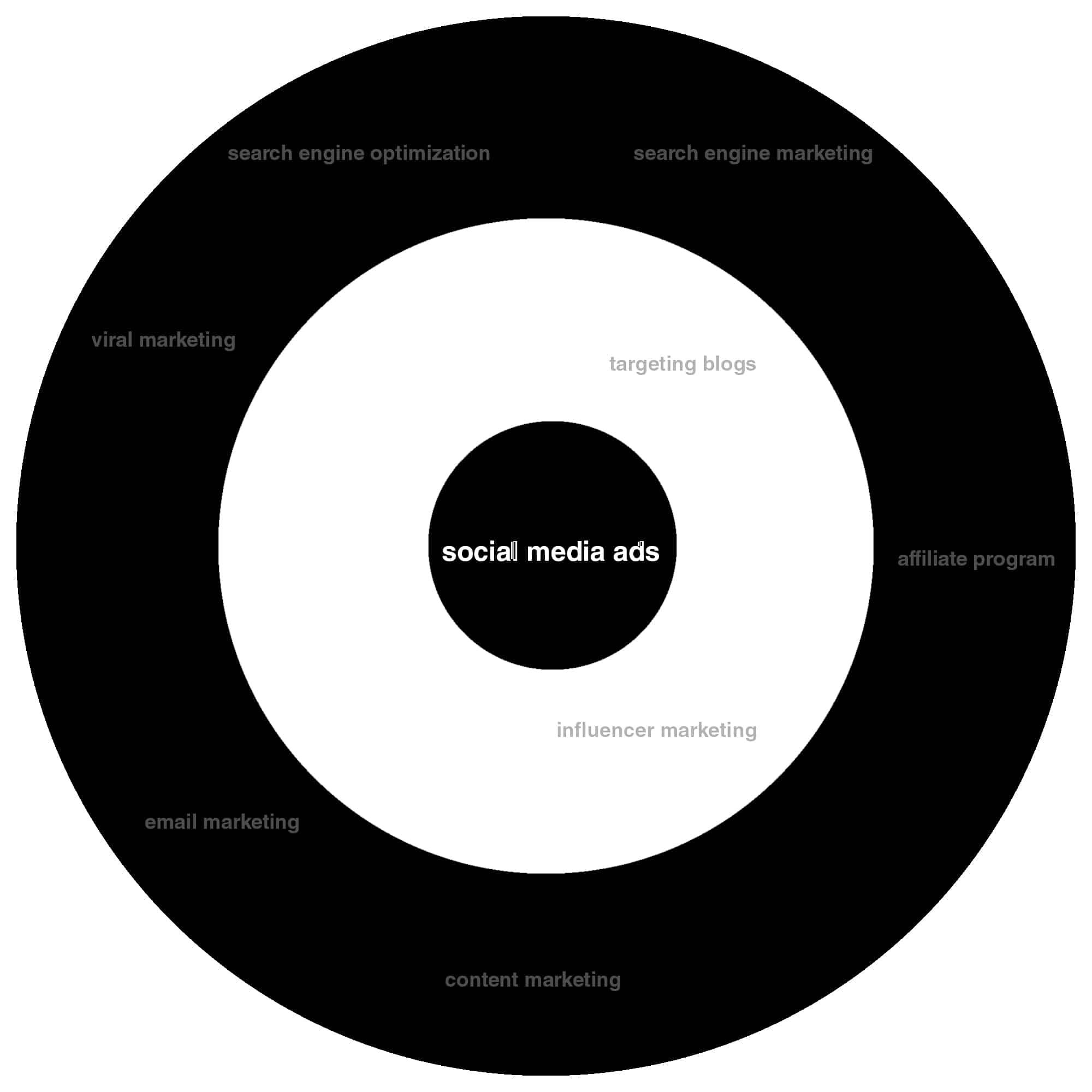 bullseye framework centre ring
