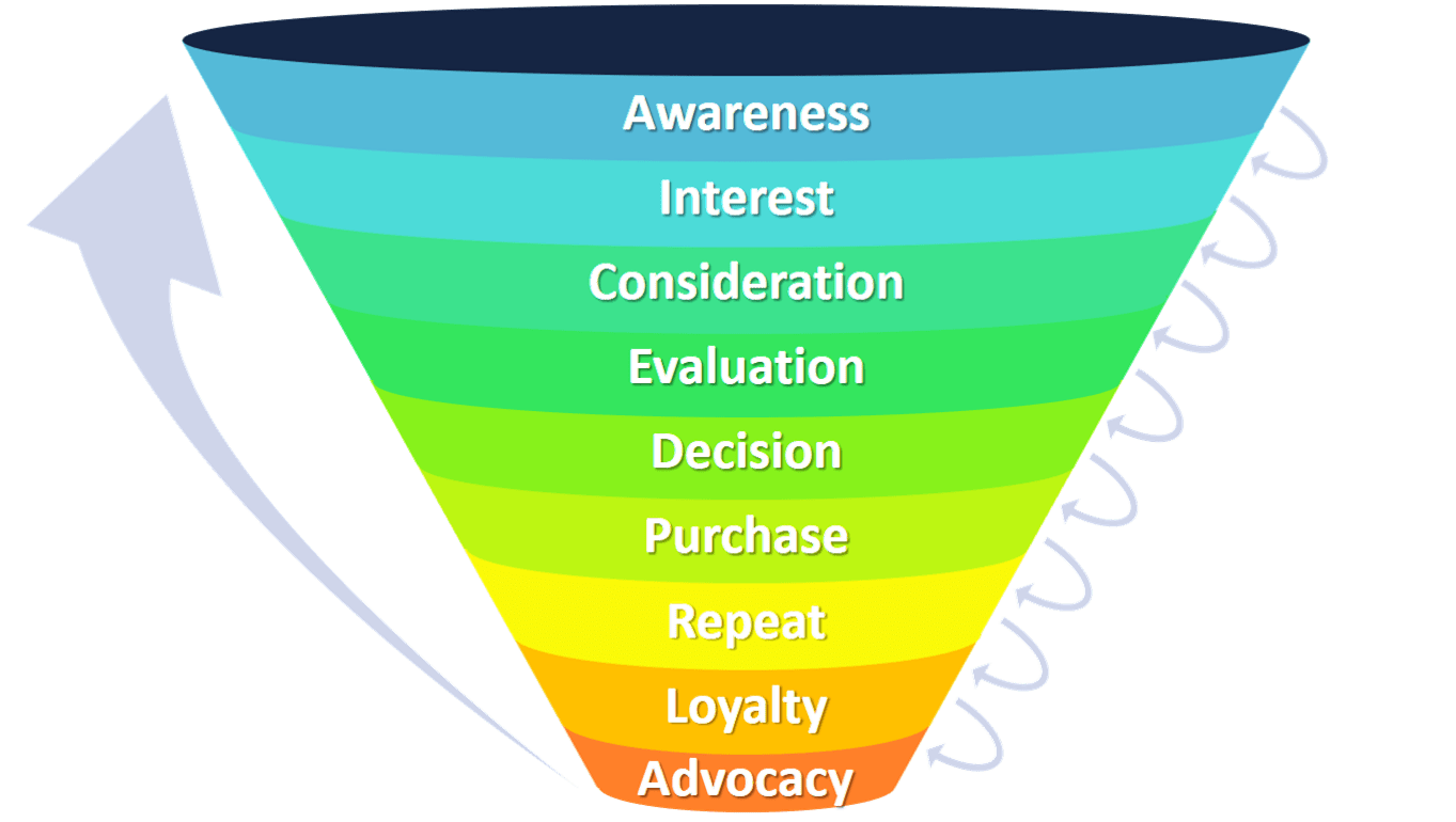 Marketing-Funnel-Sales-Funnel