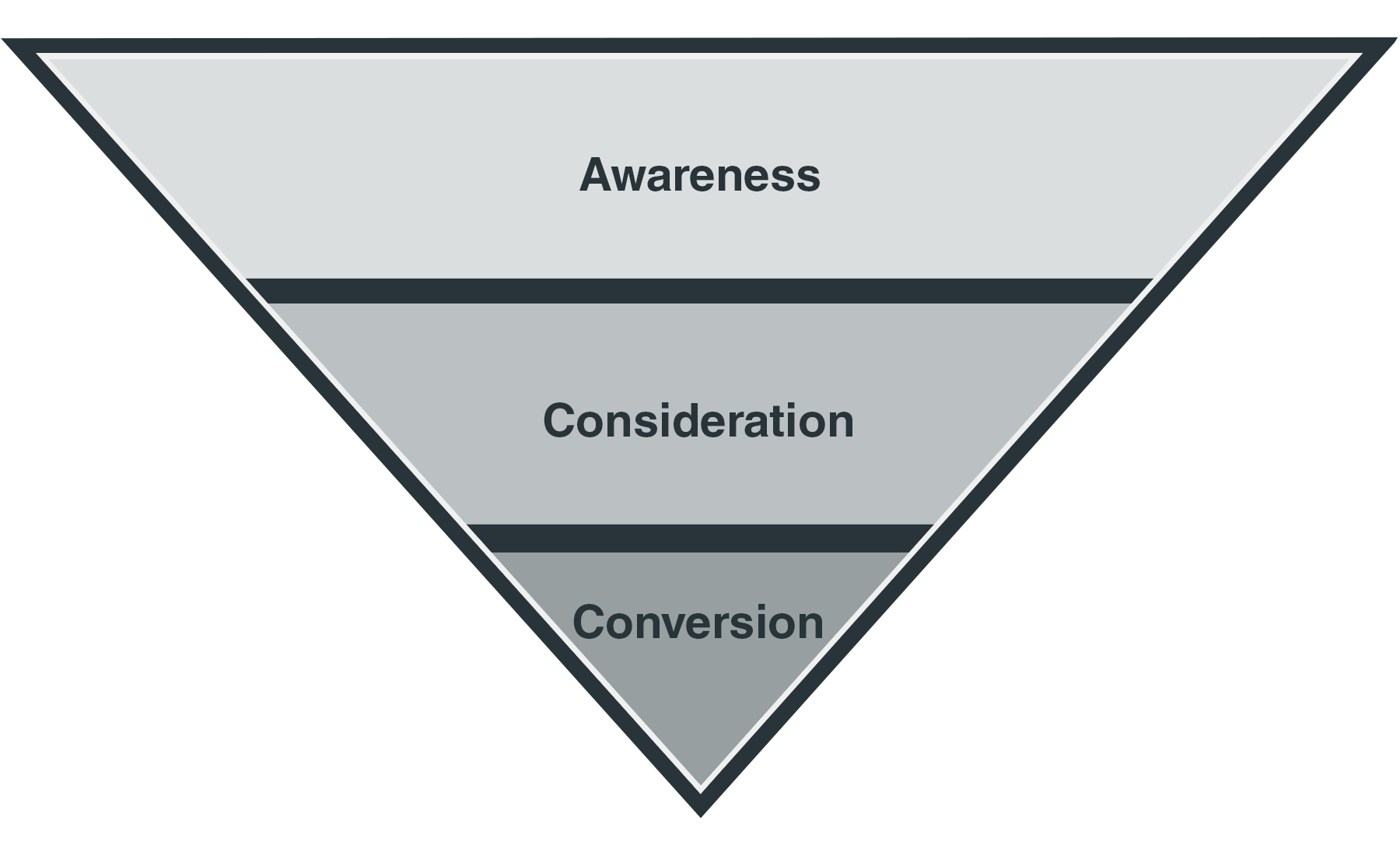 3 step marketing funnel